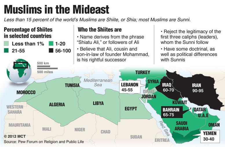 Less than 15% of Muslims are Shi'ite. Most are Sunni.