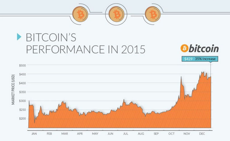 It's Now Official: Bitcoin Was The Top Performing Currency Of 2015