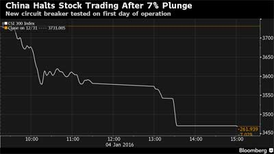 china-stock-7percent