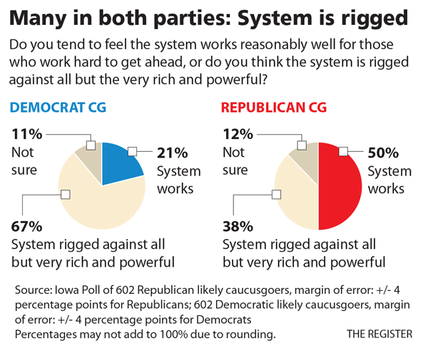 Is the System Rigged Against You?