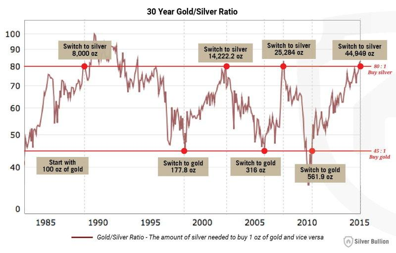 gold silver ratio graph