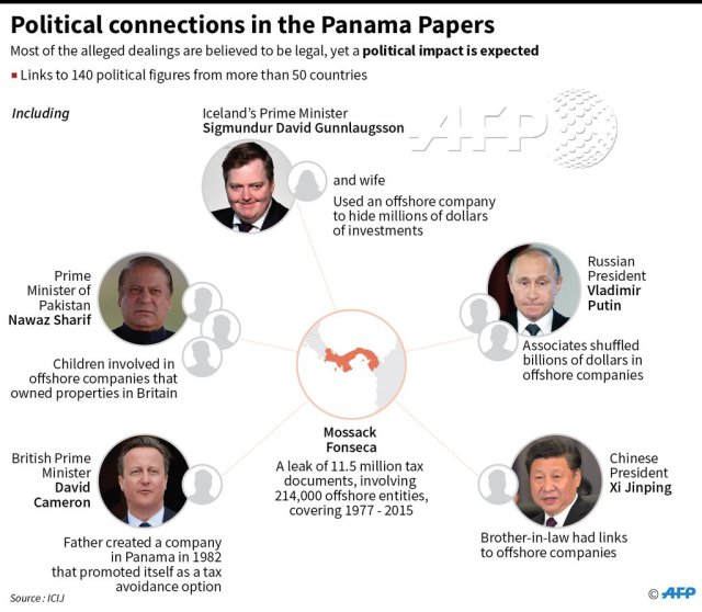 Panama Papers Revelations