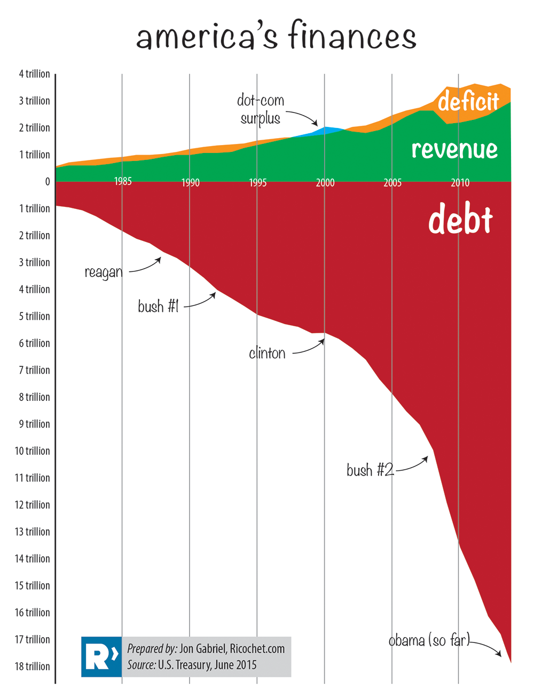 debtchart2014