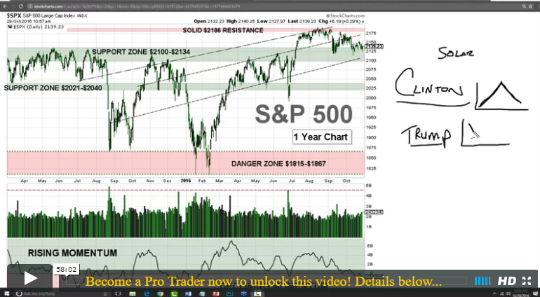2016-1028-pro-trader-cc-how-the-2016-election-could-impact-stock-prices