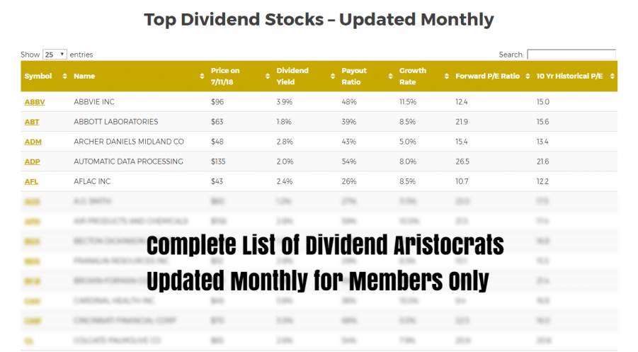 Dividend Aristocrats - Updated Monthly
