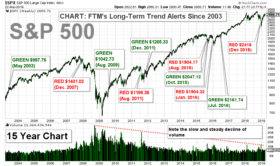 S&P 500 Index - Long-Term Trend Chart