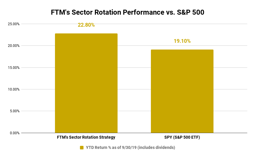 2019 Sector Rotation ETF Strategy