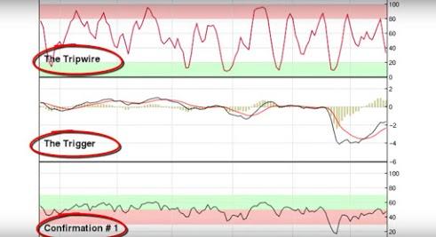 Screenshot of Profit Trakker Trend Trading System showing 3 graphs