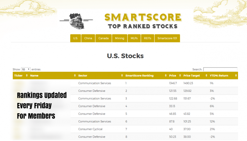 Smartscore Ranking System