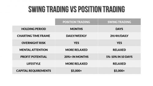Swing Trading vs Position Trading