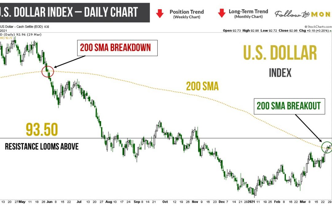 U.S. Dollar Stages New 200 DMA Breakout, Hits Four-Month High