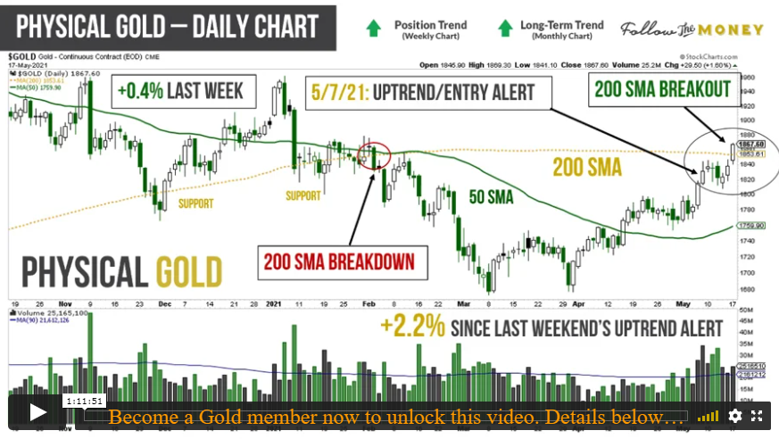 VIDEO: Gold, Mining Stocks, and Oversold Investment Themes