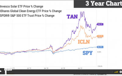 VIDEO: China, Solar Energy, and Bitcoin Update