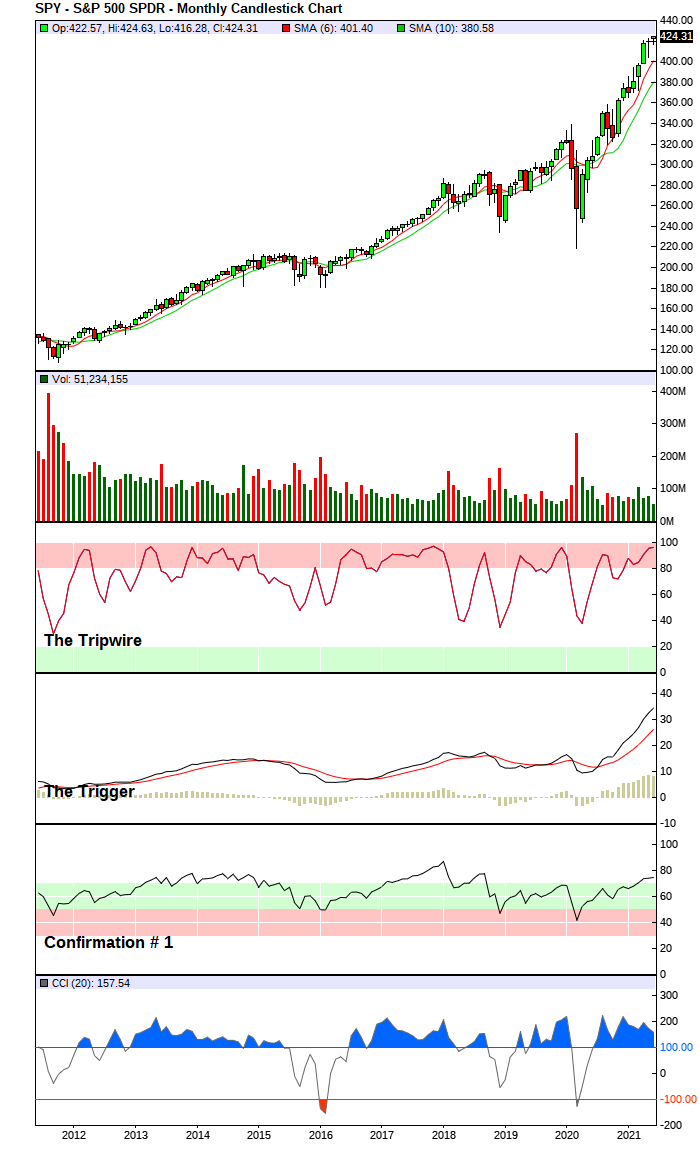 S&P 500 Index - Long-Term Trend Chart